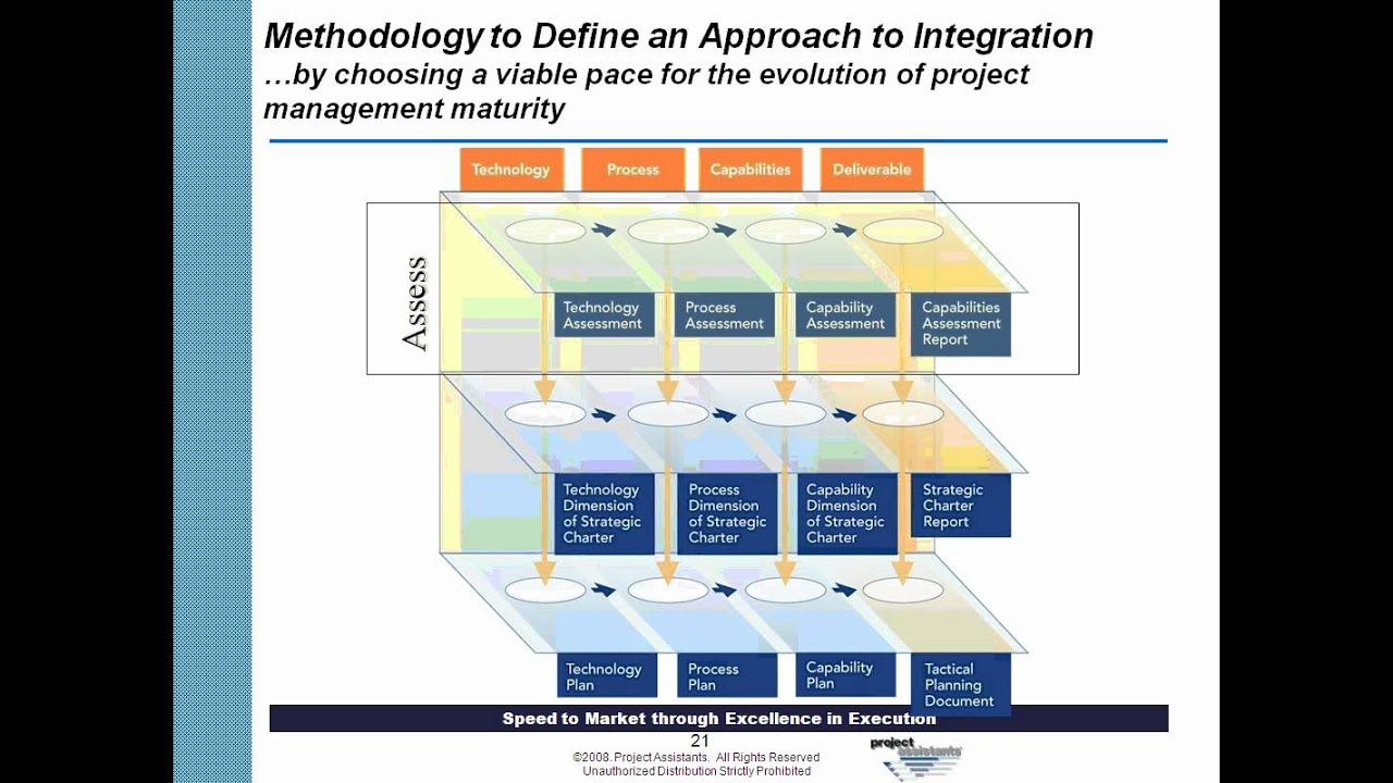 an integrative approach to project management
