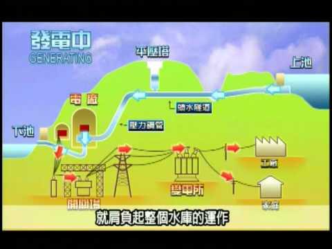 29. 環保再生能源—水力能