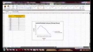 Tutorial 5. Cara Membuat Grafik Garis Pada Microsoft Excel