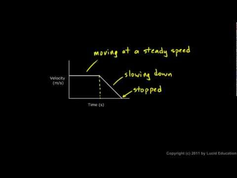 Physical Science 1.8i - Interpreting Velocity Graphs
