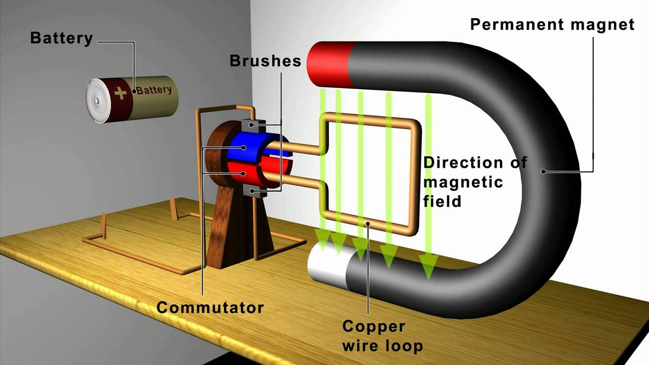 Electric Generator Very Simple Diagram Pictures