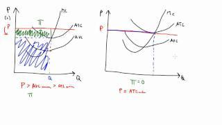30. Stroškovne funkcije in cena v popolni konkurenci