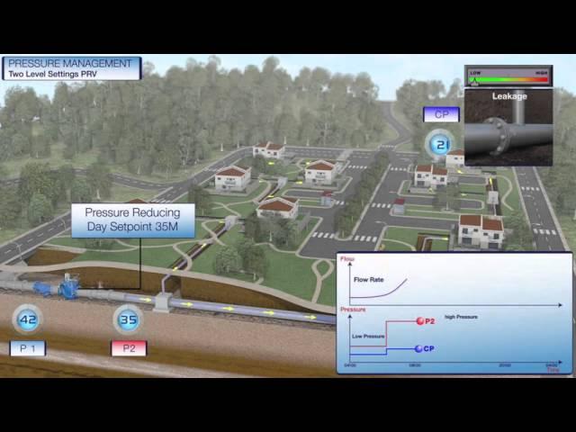 Pressure Management Two Level Setting PRV