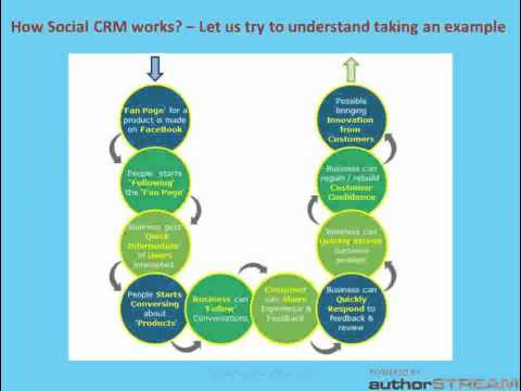 All about Social CRM