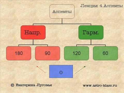 """Курс по астрологии """"Структура гороскопа"""". Урок 4. Аспекты в астрологии"""