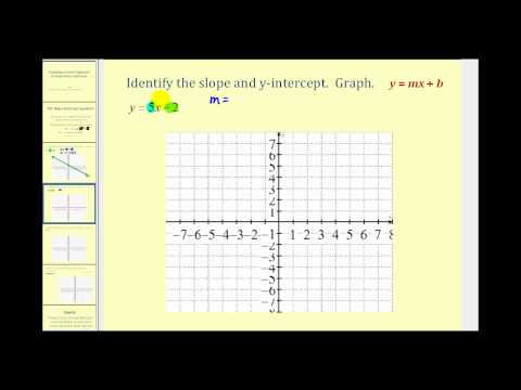 Graphing a Line in Slope-Intercept Form -eDf9Kxh3XAA
