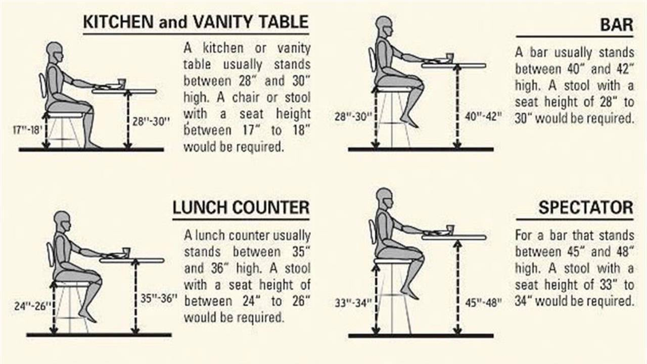 Countertop Height For Bar Stools : Standard Height for Bar Stool Counter Top - YouTube