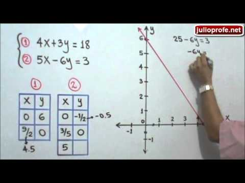 Soluci U00f3n De Un Sistema De Ecuaciones De 2x2 Por El M U00e9todo Gr U00e1fico