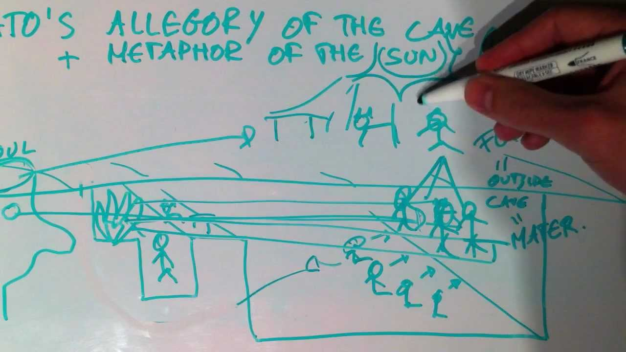 explain plato analogy cave essay