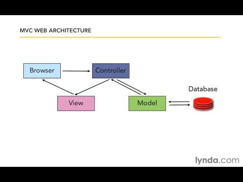 Understanding MVC architecture