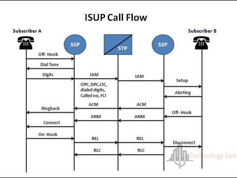 isup call flow