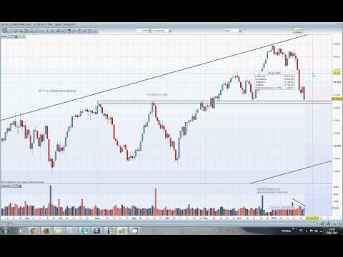 Dow Jones: Korrektur beendet oder Crash voraus?