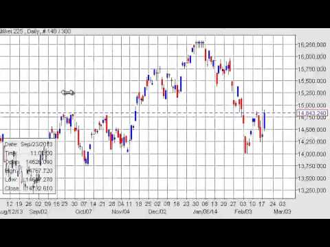 Nikkei Technical Analysis for February 19, 2014 by FXEmpire.com