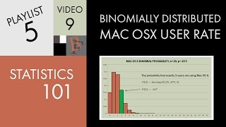 Statistics 101: Binomially Distributed Mac OS X User Rate