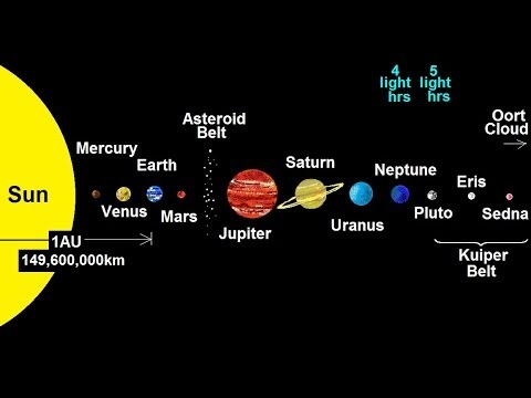 Astronomy - The Size of the Universe (2 of 6) The Solar System