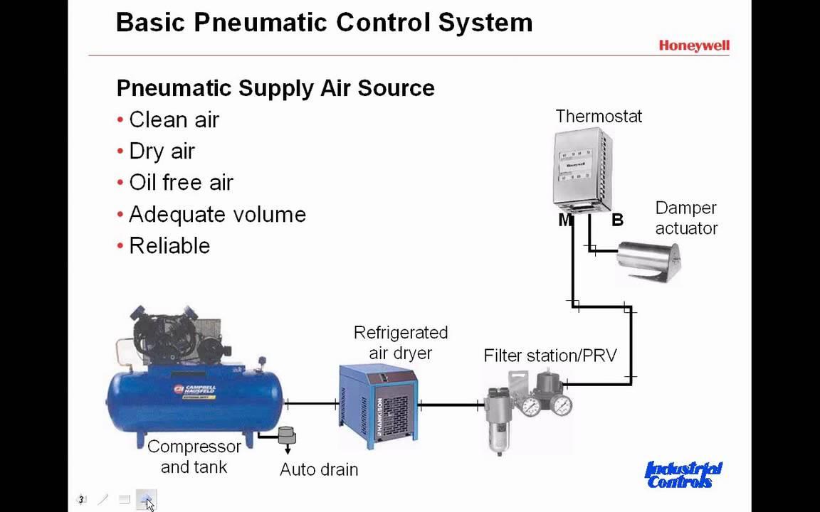 Hvac Control System : Refrigeration cycle diagram for dummies
