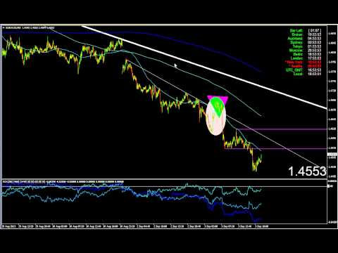 TECHNICAL ANALYSIS 4XSetUp: EUR/AUD in a downside trend since last wednesday (august high) ...