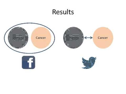 Social Media Discussions of Obesity and Cancer on Facebook and Twitter