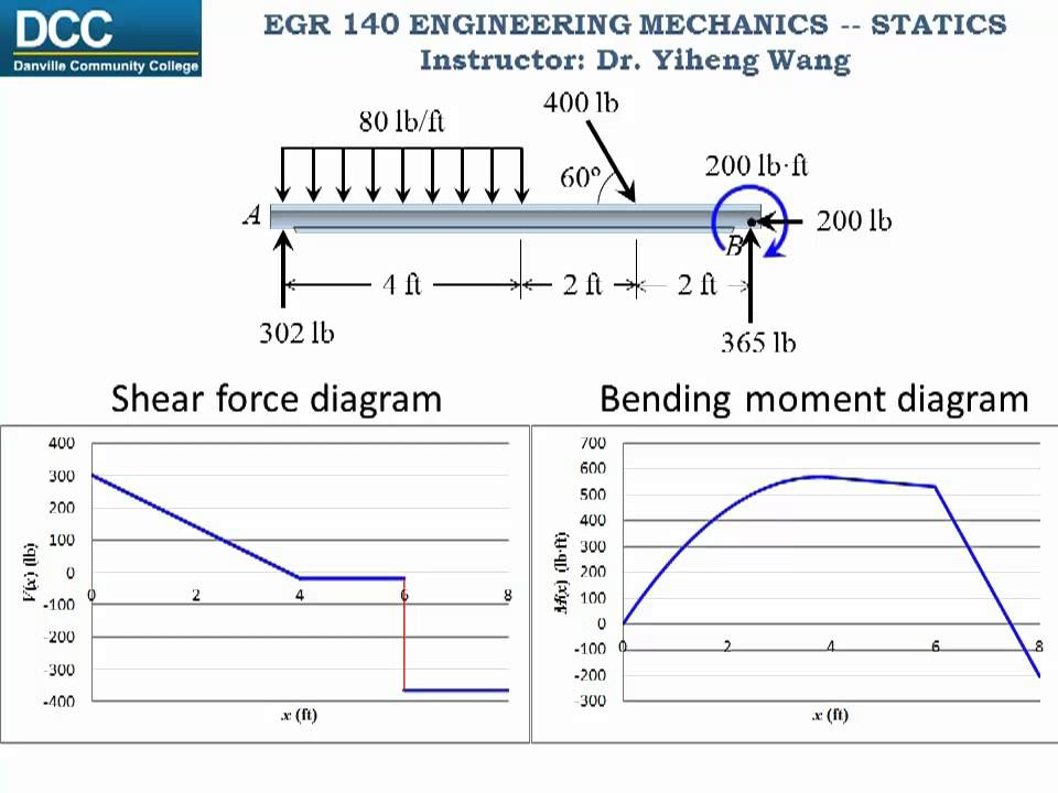 Statics Lecture 26  Internal Forces