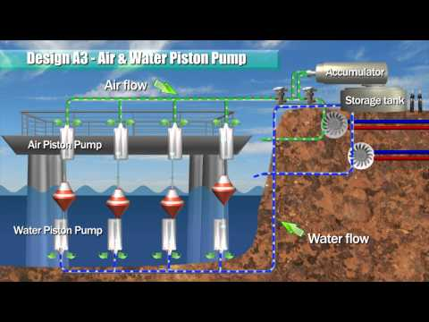 Blue Energy - Ocean Power (Piston Pump & Racks)