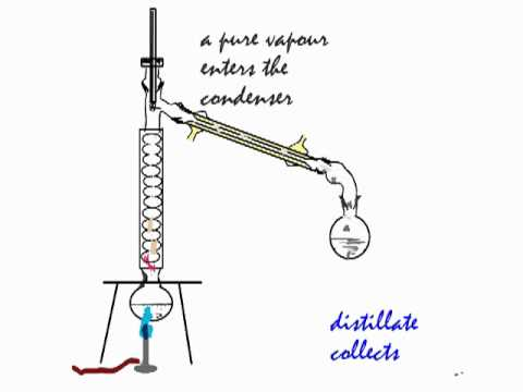 Separation techniques in Chemistry: Fractional distillation (e.g water and alcohol).