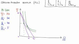 13. Krivulja PCC