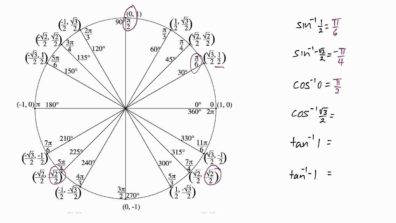 tan unit circle letter format mail