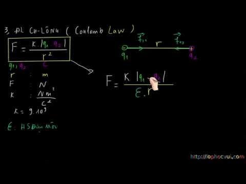 [Vật lí 11] Chương 1- Bài 1- Điện tích Định luật Culong- Lý thuyết