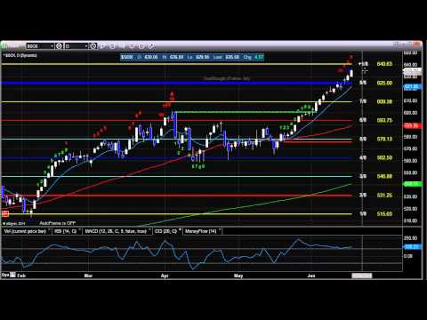 Stock Trading: Market Preview for 6-18-2014