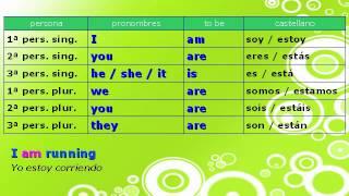 El Verbo To Be Ser Y Estar Del Inglés En Presente Y