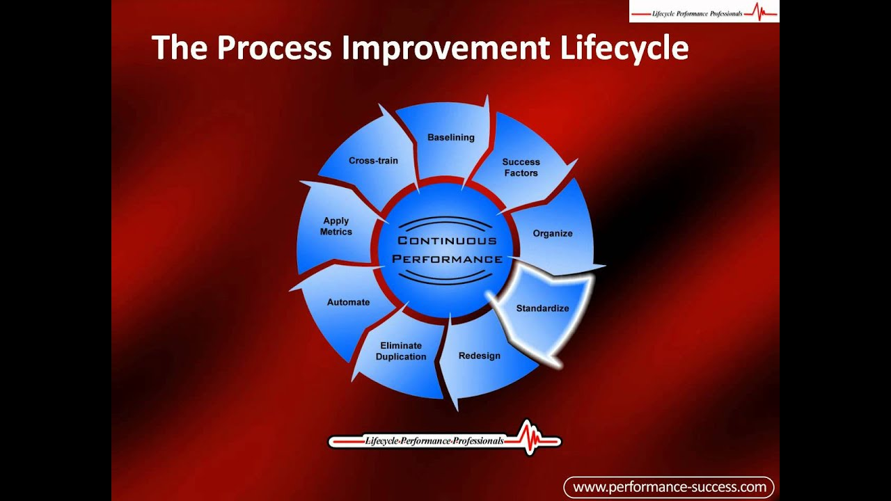 process improvement Reducing communication issues - another business process improvement example is the improvement of communication process improvement is intended to improve functionality by streamlining communication, such as decreasing the number of emails and contact touch points between departments and employees.