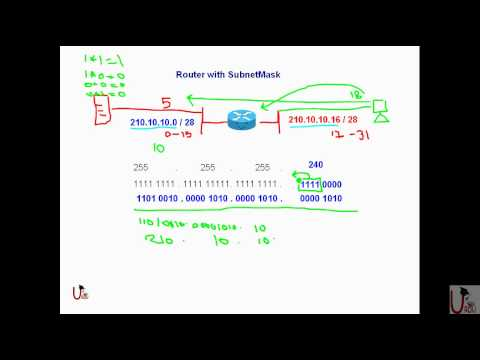 FREE URDU CCNA Lecture 13 Subnetting Part 3