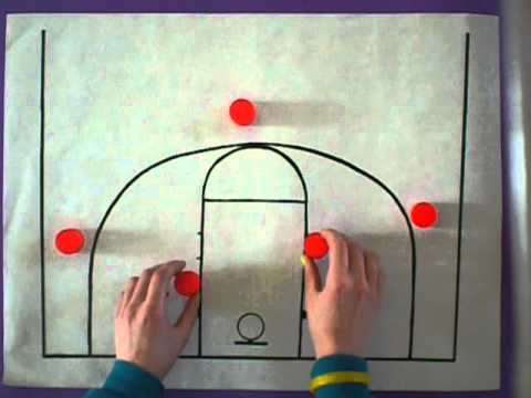 Basketball Offensive Formations