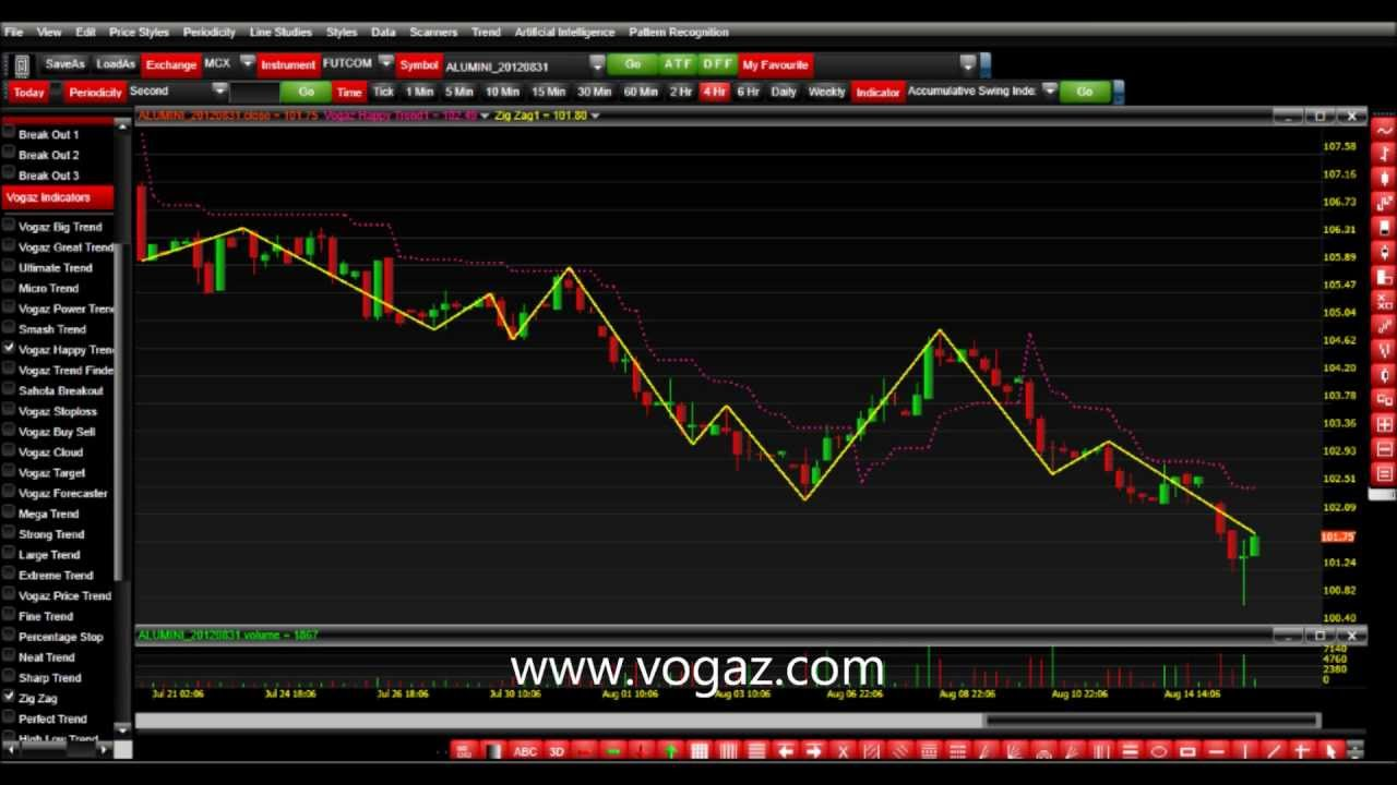 Forex charting software nse