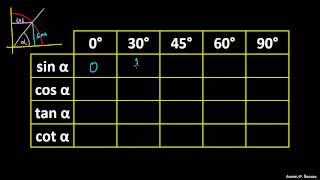 Tabela kotnih funkcij