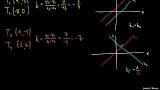 Vzporedne in pravokotne premice