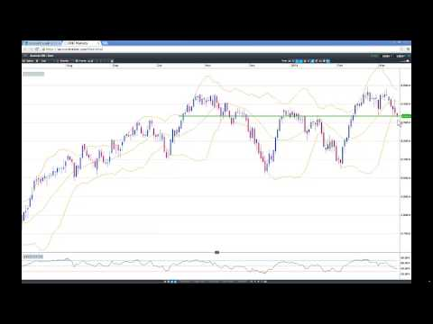 Daily update -- three factors and Australian markets