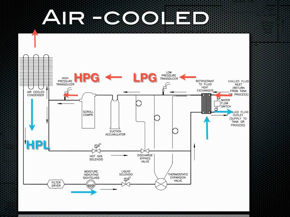 How A Chiller Works Air Cooled Refrigeration Youtube