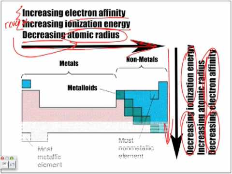 electron affinity and electronegativity relationship