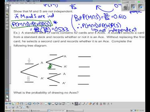 IB Math SL Statistics and Probability Review - Topic 6