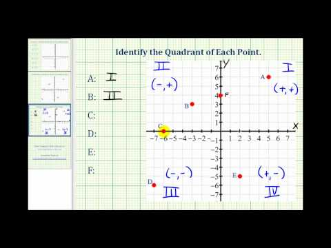 Identify the Quadrant of a Point of the Coordinate System