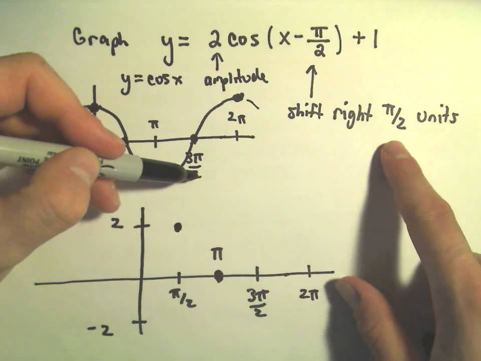 trigonometric functions and graphing  amplitude  period