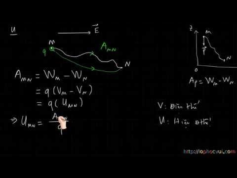 [Vật lí 11] Bài 4- Công của lực điện, điện thế và hiệu điện thế- Lí thuyết