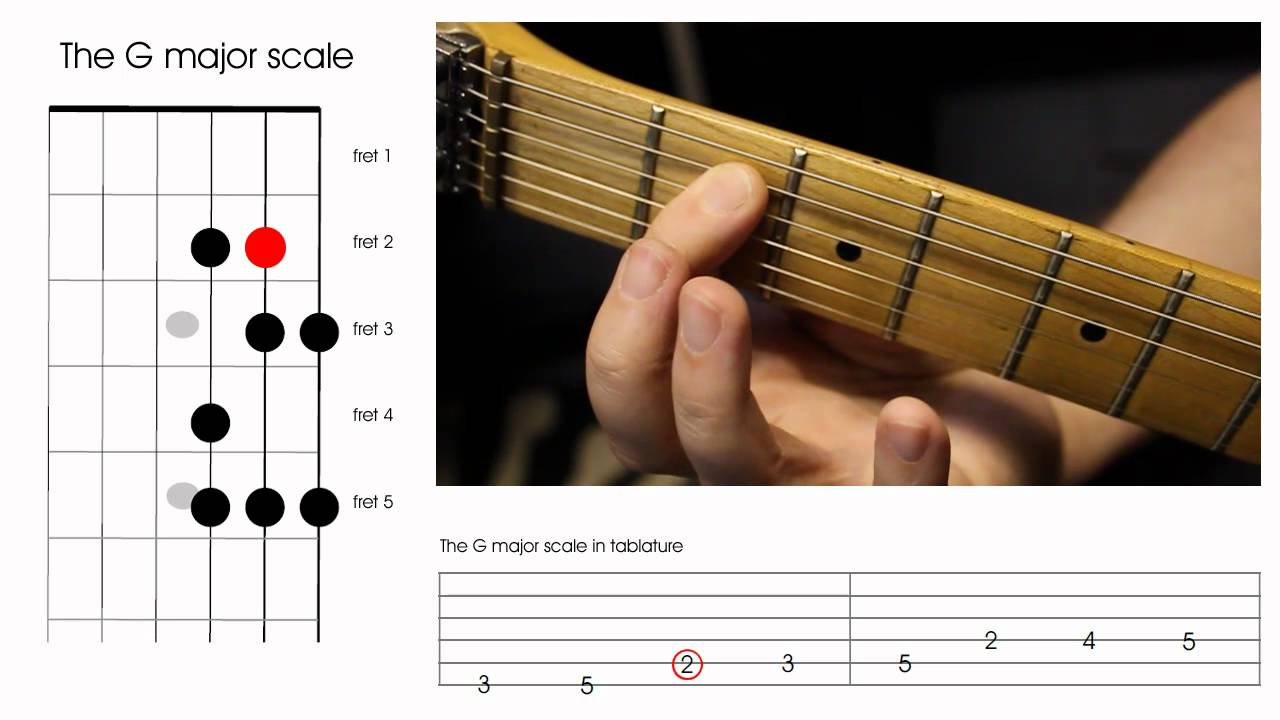 Learn to play guitar chords left handed