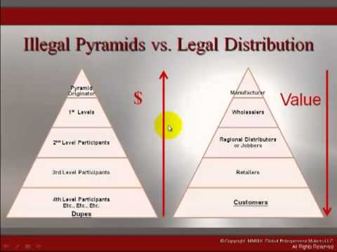 Pyramid Scheme Or Legal Mlm How To Tell The Difference