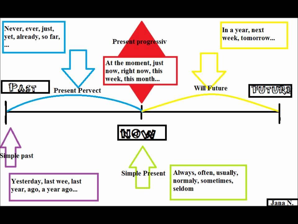 Read book zeitformen im englischen english team PDF - Read ...
