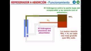 Refrigeración Por Absorcion (How Absorption Refrigeration