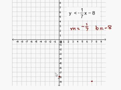 Graph an inequality in slope-intercept form