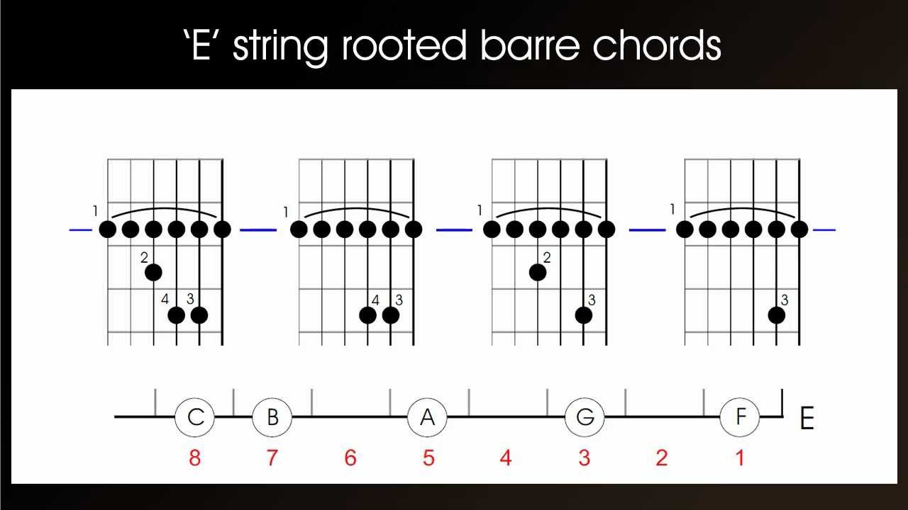 how to play guitar barre chords  e string rooted or first