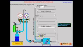 CARGA DE GAS REFRIGERANTE A UNA REFRIGERADORA